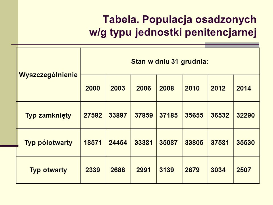 Tabela. Populacja osadzonych w/g typu jednostki penitencjarnej Wyszczególnienie Stan w dniu 31 grudnia: 2000200320062008201020122014 Typ zamknięty2758