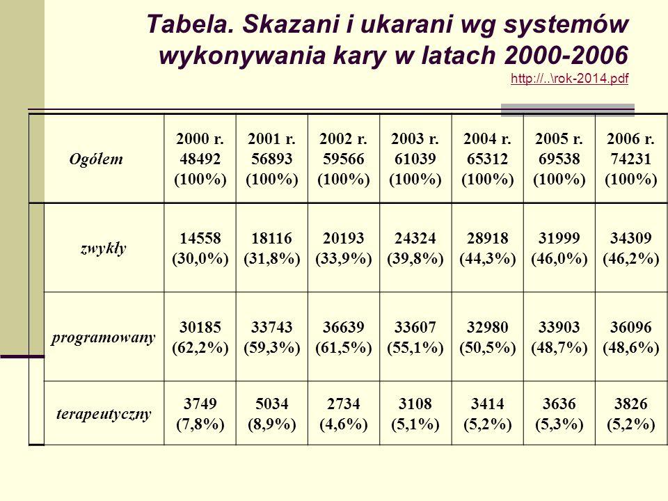 Tabela. Skazani i ukarani wg systemów wykonywania kary w latach 2000-2006 http://..\rok-2014.pdf http://..\rok-2014.pdf Ogółem 2000 r. 48492 (100%) 20