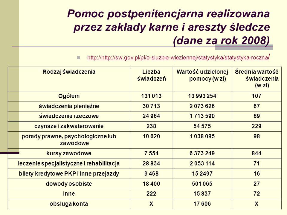 Pomoc postpenitencjarna realizowana przez zakłady karne i areszty śledcze (dane za rok 2008) http://http://sw.gov.pl/pl/o-sluzbie-wieziennej/statystyk