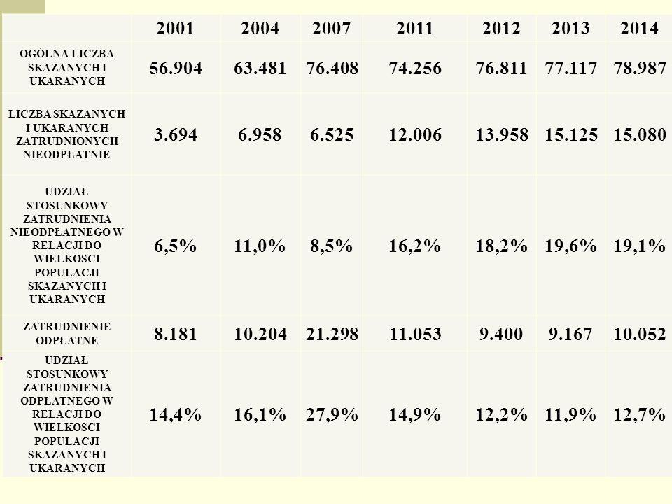 Tabela. Zatrudnienie a populacja osadzonych (skazani i ukarani) 2001200420072011201220132014 OGÓLNA LICZBA SKAZANYCH I UKARANYCH 56.90463.48176.40874.