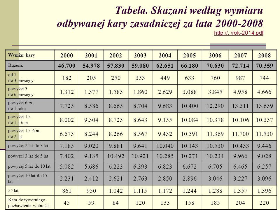 Tabela. Skazani według wymiaru odbywanej kary zasadniczej za lata 2000-2008 http://..\rok-2014.pdf http://..\rok-2014.pdf Wymiar kary 2000200120022003