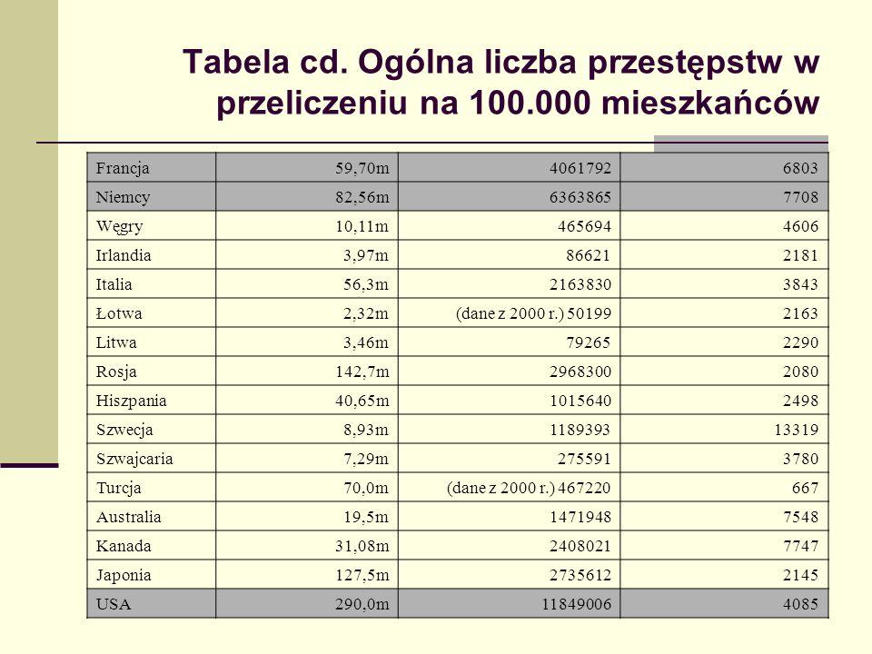 Tabela cd. Ogólna liczba przestępstw w przeliczeniu na 100.000 mieszkańców Francja59,70m40617926803 Niemcy82,56m63638657708 Węgry10,11m4656944606 Irla