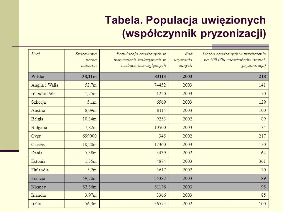 Tabela. Populacja uwięzionych (współczynnik pryzonizacji) KrajSzacowana liczba ludności Populacaja osadzonych w instytucjach izolacyjnych w liczbach b
