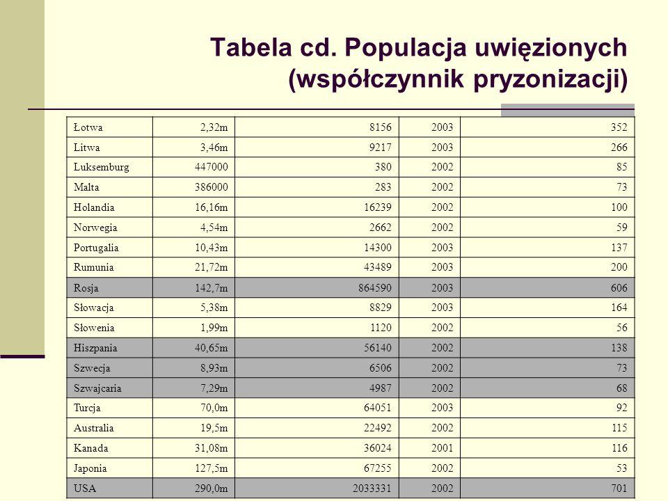 Tabela cd. Populacja uwięzionych (współczynnik pryzonizacji) Łotwa2,32m81562003352 Litwa3,46m92172003266 Luksemburg447000380200285 Malta38600028320027