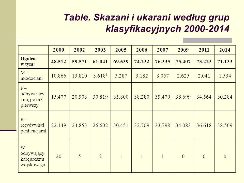 Table. Skazani i ukarani według grup klasyfikacyjnych 2000-2014 200020022003200520062007200920112014 Ogółem w tym: 48.51259.57161.04169.53974.23276.33