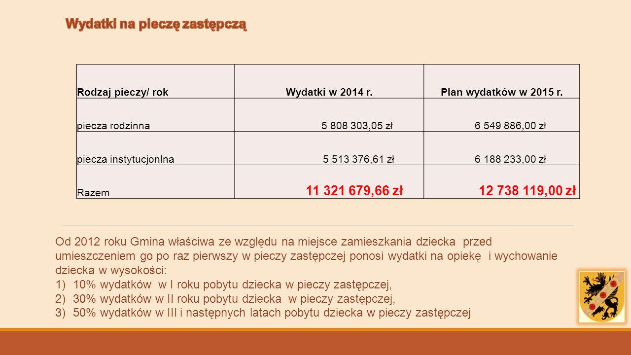 Rodzaj pieczy/ rokWydatki w 2014 r.Plan wydatków w 2015 r. piecza rodzinna 5 808 303,05 zł 6 549 886,00 zł piecza instytucjonlna 5 513 376,61 zł 6 188