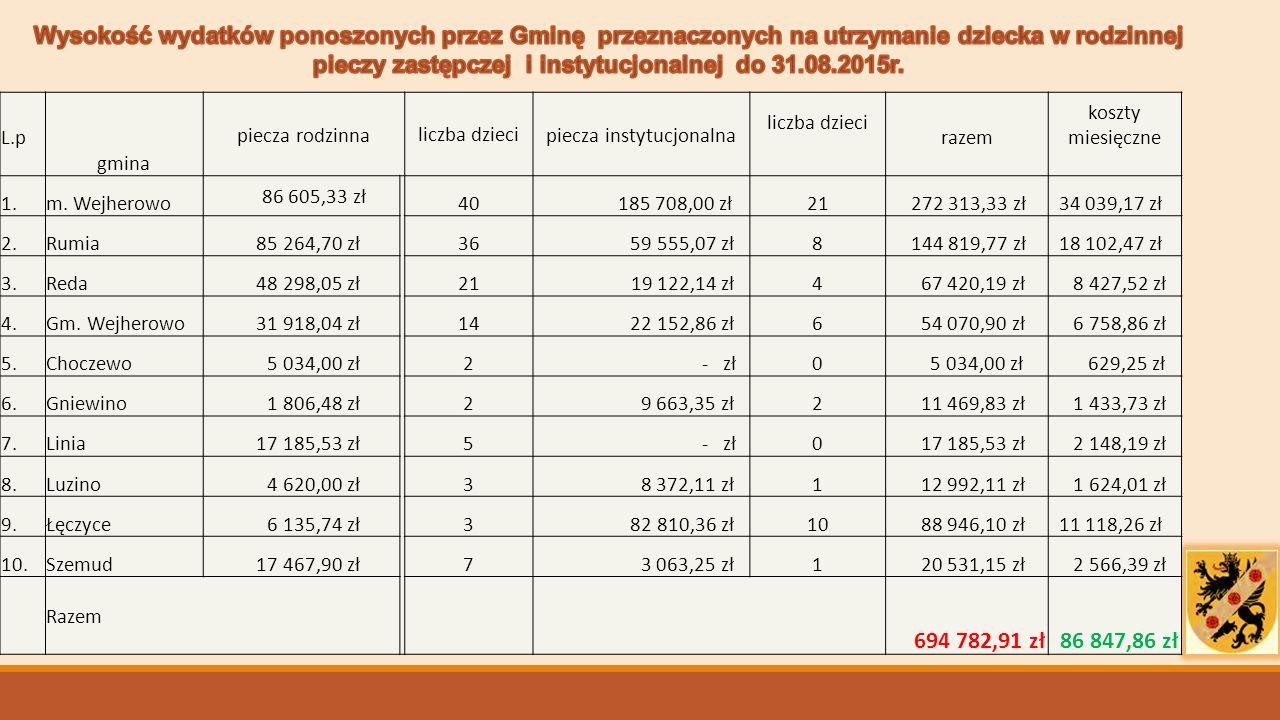 L.p gmina piecza rodzinnaliczba dzieci piecza instytucjonalna liczba dzieci razem koszty miesięczne 1.m.
