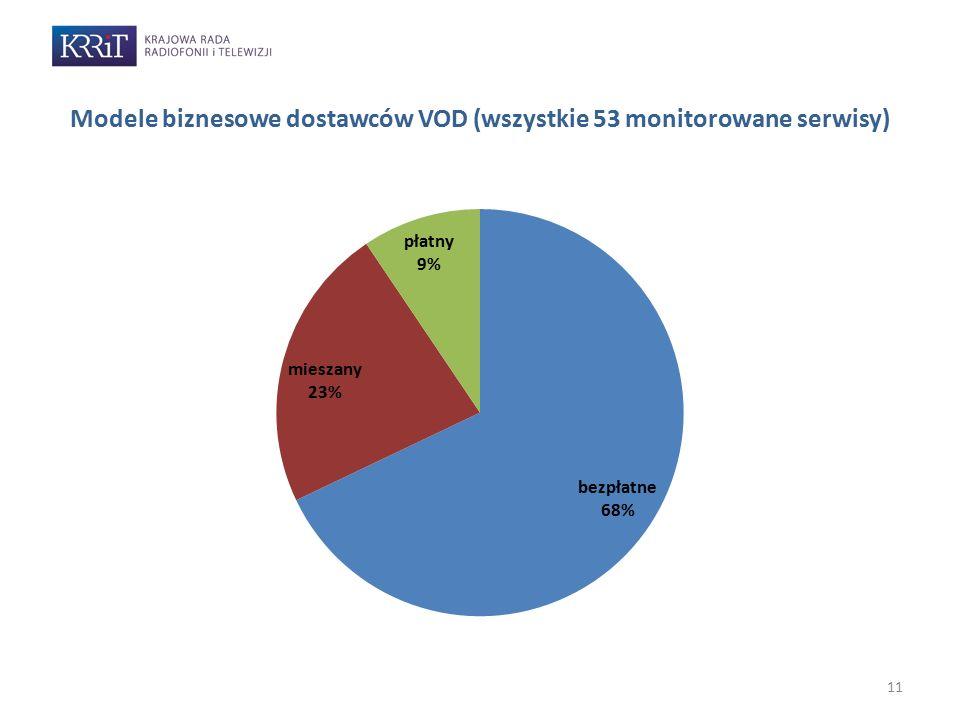 11 Modele biznesowe dostawców VOD (wszystkie 53 monitorowane serwisy)