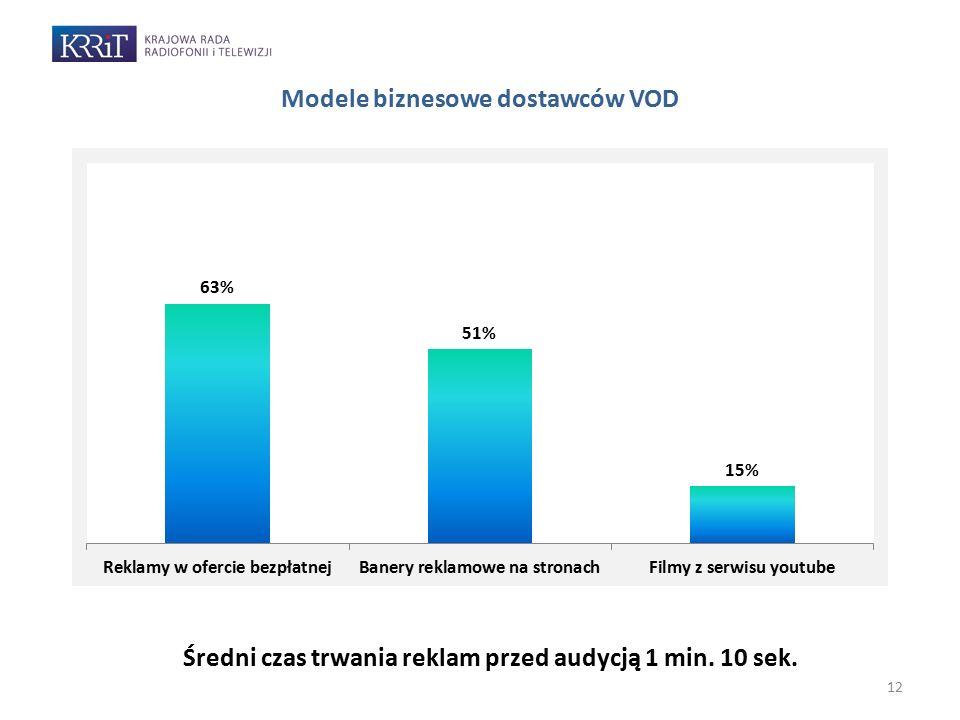 12 Modele biznesowe dostawców VOD Średni czas trwania reklam przed audycją 1 min. 10 sek.
