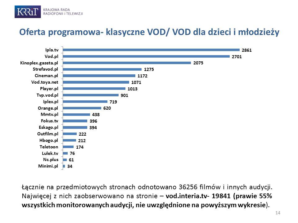 14 Oferta programowa- klasyczne VOD/ VOD dla dzieci i młodzieży Łącznie na przedmiotowych stronach odnotowano 36256 filmów i innych audycji. Najwięcej