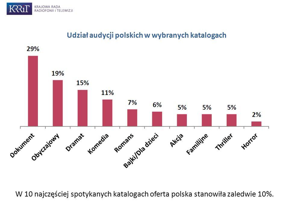 W 10 najczęściej spotykanych katalogach oferta polska stanowiła zaledwie 10%. Udział audycji polskich w wybranych katalogach