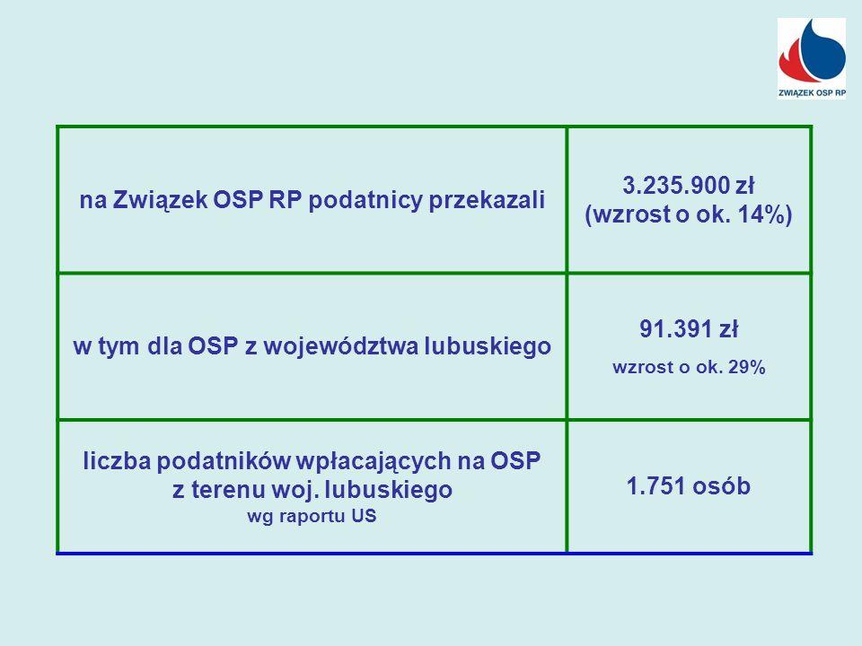 na Związek OSP RP podatnicy przekazali 3.235.900 zł (wzrost o ok. 14%) w tym dla OSP z województwa lubuskiego 91.391 zł wzrost o ok. 29% liczba podatn