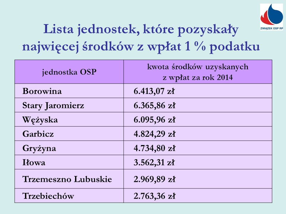 Lista jednostek, które pozyskały najwięcej środków z wpłat 1 % podatku jednostka OSP kwota środków uzyskanych z wpłat za rok 2014 Borowina 6.413,07 zł Stary Jaromierz 6.365,86 zł Wężyska 6.095,96 zł Garbicz 4.824,29 zł Gryżyna 4.734,80 zł Iłowa 3.562,31 zł Trzemeszno Lubuskie 2.969,89 zł Trzebiechów 2.763,36 zł