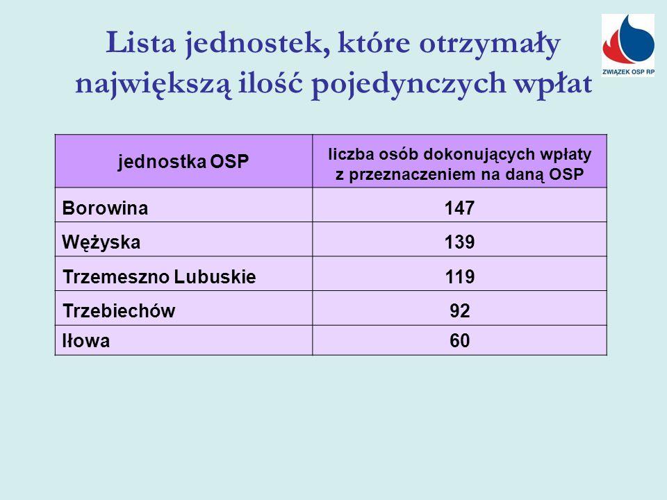 Lista jednostek, które otrzymały największą ilość pojedynczych wpłat jednostka OSP liczba osób dokonujących wpłaty z przeznaczeniem na daną OSP Borowina147 Wężyska139 Trzemeszno Lubuskie119 Trzebiechów92 Iłowa60