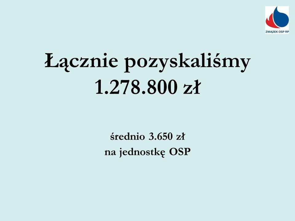 Łącznie pozyskaliśmy 1.278.800 zł średnio 3.650 zł na jednostkę OSP