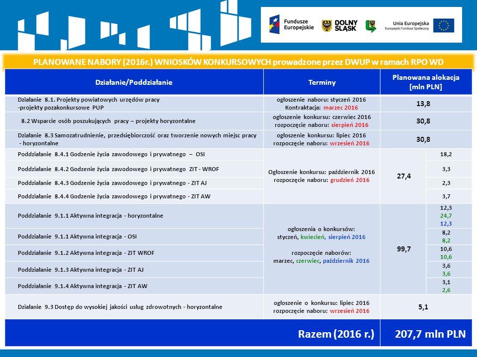 PLANOWANE NABORY (2016r.) WNIOSKÓW KONKURSOWYCH prowadzone przez DWUP w ramach RPO WD Działanie/PoddziałanieTerminy Planowana alokacja [mln PLN] Działanie 8.1.