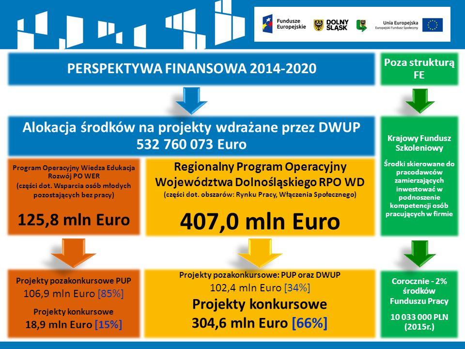 PO KL 2007-2013PO WER 2014-2020RPO WD 2014-2020 ROLA DWUP W SYSTEMIE WDRAŻANIA FUNDUSZY EUROPEJSKICH IW (IP2) PO KL w regionie (Priorytet VI, VII i Działania 8.1 oraz 9.6) IP we wdrażaniu w regionie Osi I PO WER (Działania 1.1 i 1.2) IP we wdrażaniu Osi VIII (PI 8.1,8.2, 8.3,8.4) oraz Osi IX RPO WD ALOKCJA EFS W DYSPOZYCJI DWUP 380,9 mln Euro125,7 mln Euro407 mln Euro WDRAŻANE WSPARCIA przez DWUP Priorytet VI Rynek pracy otwarty dla wszystkich Wsparcie osób pozostających bez zatrudnienia, promocja przedsiębiorczości, Osi priorytetowa I Osoby młode na rynku pracy Wsparcie osób młodych (NEET 15-29) pozostających bez pracy na regionalnym rynku pracy, Osi priorytetowa VIII Rynek pracy Wsparcie osób poszukujących pracy (30+) samozatrudnienie, przedsiębiorczość oraz tworzenie nowych miejsc pracy, Godzenie życia zawodowego i prywatnego Priorytet VII Promocja integracji społecznej Rozwój i upowszechnienie aktywnej integracji (OPS, PCPR), Przeciwdziałanie wykluczeniu i wzmocnienie sektora ekonomii społecznej, Niepełnosprawni na rynku pracy -Osi priorytetowa IX Włączenie społeczne Aktywna integracja (OPS, PCPR) Dostęp do wysokiej jakości usług społecznych Dostęp do wysokiej jakości usług zdrowotnych Wspieranie gospodarki społecznej