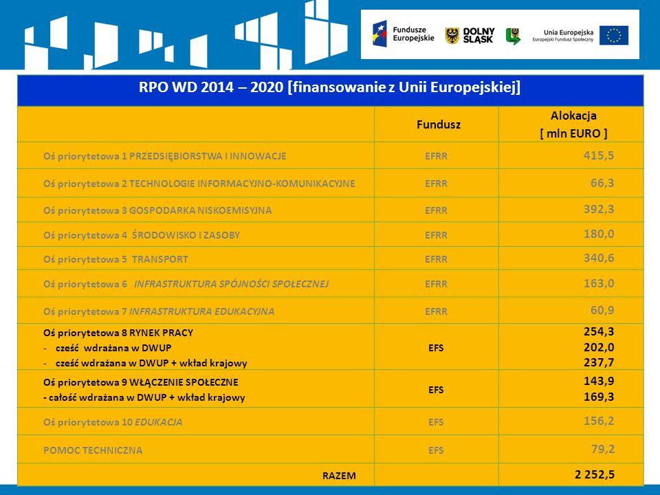 RPO WD 2014 – 2020 [finansowanie z Unii Europejskiej] Fundusz Alokacja [ mln EURO ] Oś priorytetowa 1 PRZEDSIĘBIORSTWA I INNOWACJEEFRR 415,5 Oś priorytetowa 2 TECHNOLOGIE INFORMACYJNO-KOMUNIKACYJNEEFRR 66,3 Oś priorytetowa 3 GOSPODARKA NISKOEMISYJNAEFRR 392,3 Oś priorytetowa 4 ŚRODOWISKO I ZASOBYEFRR 180,0 Oś priorytetowa 5 TRANSPORTEFRR 340,6 Oś priorytetowa 6 INFRASTRUKTURA SPÓJNOŚCI SPOŁECZNEJEFRR 163,0 Oś priorytetowa 7 INFRASTRUKTURA EDUKACYJNAEFRR 60,9 Oś priorytetowa 8 RYNEK PRACY -cześć wdrażana w DWUP -cześć wdrażana w DWUP + wkład krajowy EFS 254,3 202,0 237,7 Oś priorytetowa 9 WŁĄCZENIE SPOŁECZNE - całość wdrażana w DWUP + wkład krajowy EFS 143,9 169,3 Oś priorytetowa 10 EDUKACJAEFS 156,2 POMOC TECHNICZNAEFS 79,2 RAZEM 2 252,5