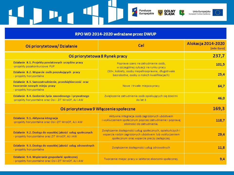 Założone wskaźniki/efekty realizacji do osiągnięcia (2023r.) poprzez realizację projektów konkursowych w RPO WD Wskaźnik Wartość [% wartości określonej w programie] Liczba osób bezrobotnych (łącznie z długotrwale bezrobotnymi) objętych wsparciem w programie (8.2) 3 932 [20%] 2154 – cel pośredni 2018 Liczba osób o niskich kwalifikacjach objętych wsparciem w programie (8.2)2 698 [20%] Liczba osób biernych zawodowo objętych wsparciem w programie (8.2)2 471 [100%] Liczba osób z niepełnosprawnościami objętych wsparciem w programie (8.2)256 [20%] Liczba osób długotrwale bezrobotnych objętych wsparciem w programie (8.2)1 101 [20%] Liczba osób w wieku 50 lat i więcej objętych wsparciem w programie (8.2)700 [20%] Liczba osób pozostających bez pracy, które pozyskały bezzwrotne środki na podjęcie działalności gospodarczej w programie (8.3) 1 735 [35%] 971 – cel pośredni 2018 Liczba osób pozostających bez pracy, które skorzystały z instrumentów zwrotnych na podjęcie działalności gospodarczej w programie (8.3) 1 035 [100%] Liczba osób opiekujących się dziećmi w wieku do lat 3 objętych wsparciem w programie (8.4) 12 772 [100%] Liczba utworzonych miejsc opieki nad dziećmi w wieku do lat 3 (8.4) 4 679 [100%] Liczba osób zagrożonych ubóstwem lub wykluczeniem społecznym objętych wsparciem w programie (9.1; 9.2; 9.3; 9.4) 26 026 [100%] Liczba osób z niepełnosprawnościami objętych wsparciem w programie (9.1) 3 705 [100%] Liczba osób zagrożonych ubóstwem lub wykluczeniem społecznym objętych usługami zdrowotnymi świadczonymi w programie (9.3) 1 721 [100%] Liczba podmiotów ekonomii społecznej objętych wsparciem (9.4) 511 [100%]