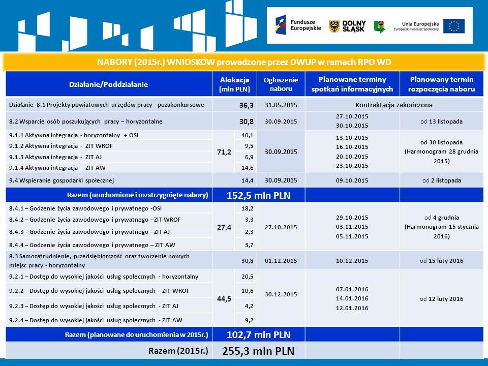 NABORY (2015r.) WNIOSKÓW prowadzone przez DWUP w ramach RPO WD Działanie/Poddziałanie Alokacja [mln PLN] Ogłoszenie naboru Planowane terminy spotkań informacyjnych Planowany termin rozpoczęcia naboru Działanie 8.1 Projekty powiatowych urzędów pracy - pozakonkursowe 36,3 31.05.2015Kontraktacja zakończona 8.2 Wsparcie osób poszukujących pracy – horyzontalne 30,8 30.09.2015 27.10.2015 30.10.2015 od 13 listopada 9.1.1 Aktywna integracja - horyzontalny + OSI 71,2 40,1 30.09.2015 13.10-2015 16.10-2015 20.10.2015 23.10.2015 od 30 listopada (Harmonogram 28 grudnia 2015) 9.1.2 Aktywna integracja - ZIT WROF9,5 9.1.3 Aktywna integracja - ZIT AJ6,9 9.1.4 Aktywna integracja - ZIT AW14,6 9.4 Wspieranie gospodarki społecznej14,4 30.09.2015 09.10.2015od 2 listopada Razem (uruchomione i rozstrzygnięte nabory) 152,5 mln PLN 8.4.1 – Godzenie życia zawodowego i prywatnego -OSI 27,4 18,2 27.10.2015 29.10.2015 03.11.2015 05.11.2015 od 4 grudnia (Harmonogram 15 stycznia 2016) 8.4.2 – Godzenie życia zawodowego i prywatnego –ZIT WROF3,3 8.4.3 – Godzenie życia zawodowego i prywatnego –ZIT AJ2,3 8.4.4 – Godzenie życia zawodowego i prywatnego – ZIT AW3,7 8.3 Samozatrudnienie, przedsiębiorczość oraz tworzenie nowych miejsc pracy - horyzontalny 30,801.12.201510.12.2015od 15 luty 2016 9.2.1 – Dostęp do wysokiej jakości usług społecznych - horyzontalny 44,5 20,5 30.12.2015 07.01.2016 14.01.2016 12.01.2016 od 12 luty 2016 9.2.2 – Dostęp do wysokiej jakości usług społecznych - ZIT WROF10,6 9.2.3 – Dostęp do wysokiej jakości usług społecznych - ZIT AJ4,2 9.2.4 – Dostęp do wysokiej jakości usług społecznych - ZIT AW9,2 Razem (planowane do uruchomienia w 2015r.) 102,7 mln PLN Razem (2015r.) 255,3 mln PLN