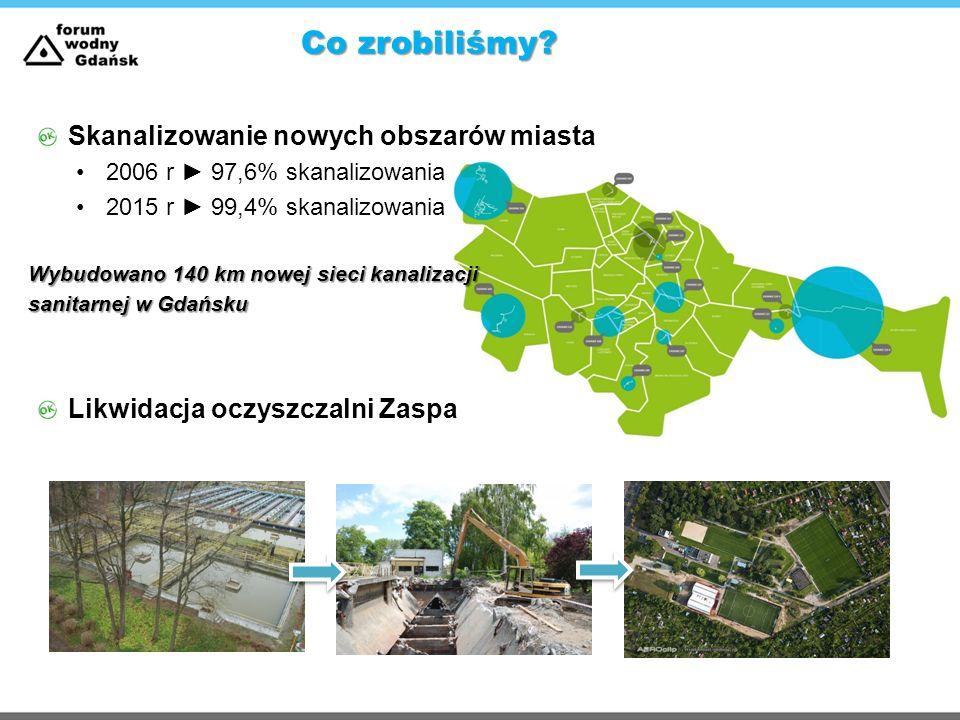 Co zrobiliśmy? Skanalizowanie nowych obszarów miasta 2006 r ► 97,6% skanalizowania 2015 r ► 99,4% skanalizowania Wybudowano 140 km nowej sieci kanaliz
