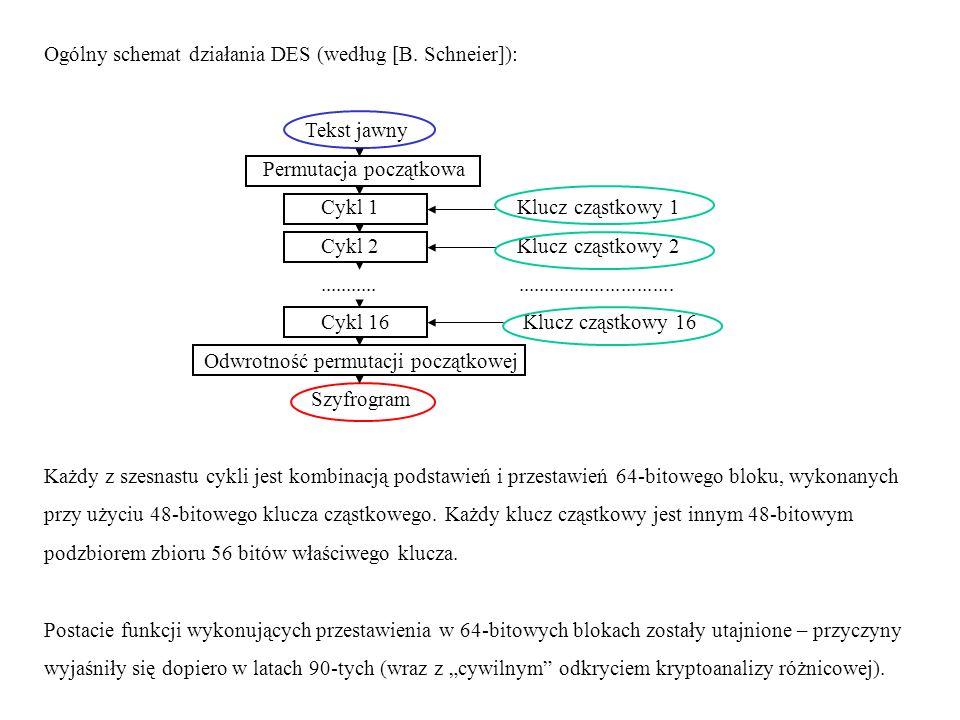 Ogólny schemat działania DES (według [B. Schneier]): Tekst jawny Permutacja początkowa Cykl 1 Klucz cząstkowy 1 Cykl 2 Klucz cząstkowy 2..............