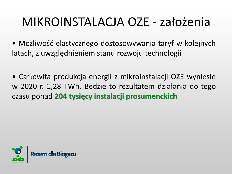 MIKROINSTALACJA OZE - założenia Możliwość elastycznego dostosowywania taryf w kolejnych latach, z uwzględnieniem stanu rozwoju technologii 204 tysięcy