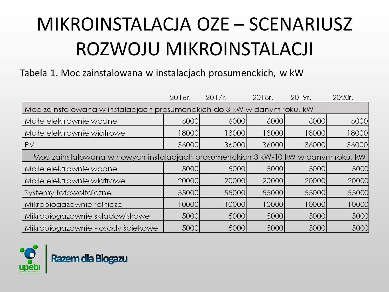 MIKROINSTALACJA OZE – SCENARIUSZ ROZWOJU MIKROINSTALACJI Tabela 1. Moc zainstalowana w instalacjach prosumenckich, w kW