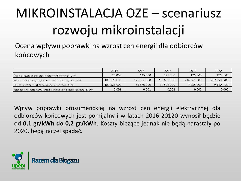 Ocena wpływu poprawki na wzrost cen energii dla odbiorców końcowych Wpływ poprawki prosumenckiej na wzrost cen energii elektrycznej dla odbiorców końc