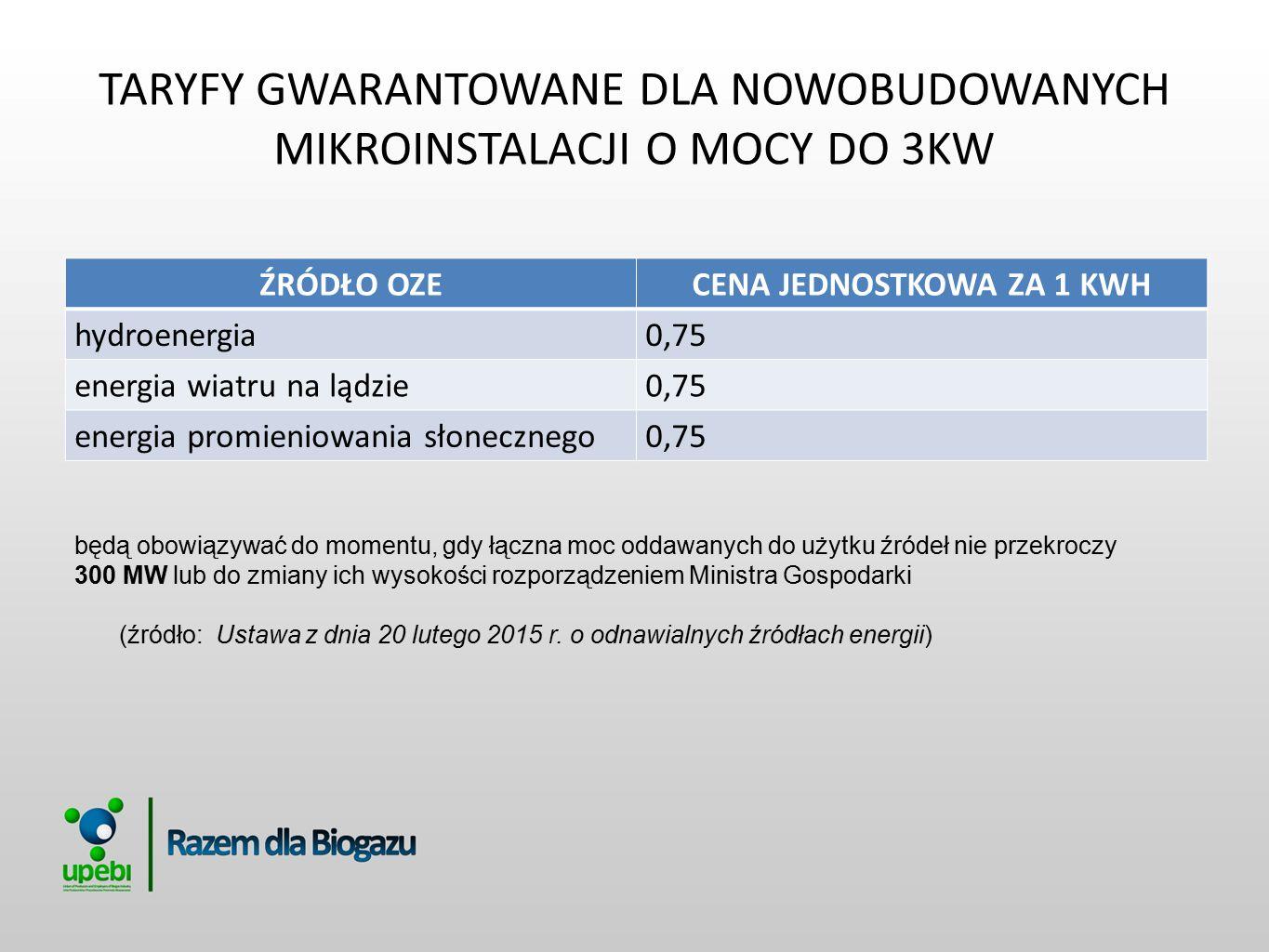 TARYFY GWARANTOWANE DLA NOWOBUDOWANYCH MIKROINSTALACJI O MOCY POWYŻEJ 3KW DO 10 KW WŁĄCZNIE ŹRÓDŁO OZECENA JEDNOSTKOWA ZA 1 KWH biogaz rolniczy0,70 biogaz ze składowisk odpadów0,55 biogaz z oczyszczalni ścieków0,45 hydroenergia0,65 energia wiatru na lądzie0,65 energia promieniowania słonecznego0,65 będą obowiązywać do momentu, gdy łączna moc oddawanych do użytku źródeł nie przekroczy progu 500 MW lub do zmiany ich wysokości rozporządzeniem Ministra Gospodarki (źródło: Ustawa z dnia 20 lutego 2015 r.