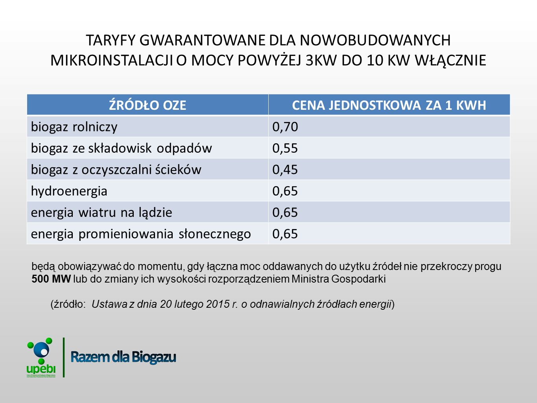 DODATKOWE INFORMACJE DOTYCZĄCE TARYF GWARANTOWANYCH Cena za sprzedaż energii w systemie taryf gwarantowanych ma być gwarantowana i niezmienna w okresie 15 lat.