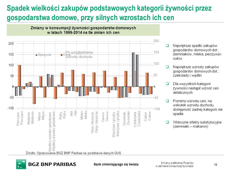 Zmiany w konsumpcji żywności gospodarstw domowych w latach 1999-2014 na tle zmian ich cen Spadek wielkości zakupów podstawowych kategorii żywności prz