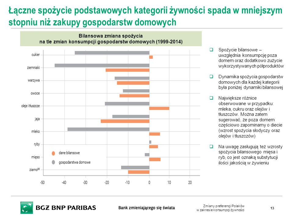 Bilansowa zmiana spożycia na tle zmian konsumpcji gospodarstw domowych (1999-2014) Łączne spożycie podstawowych kategorii żywności spada w mniejszym s