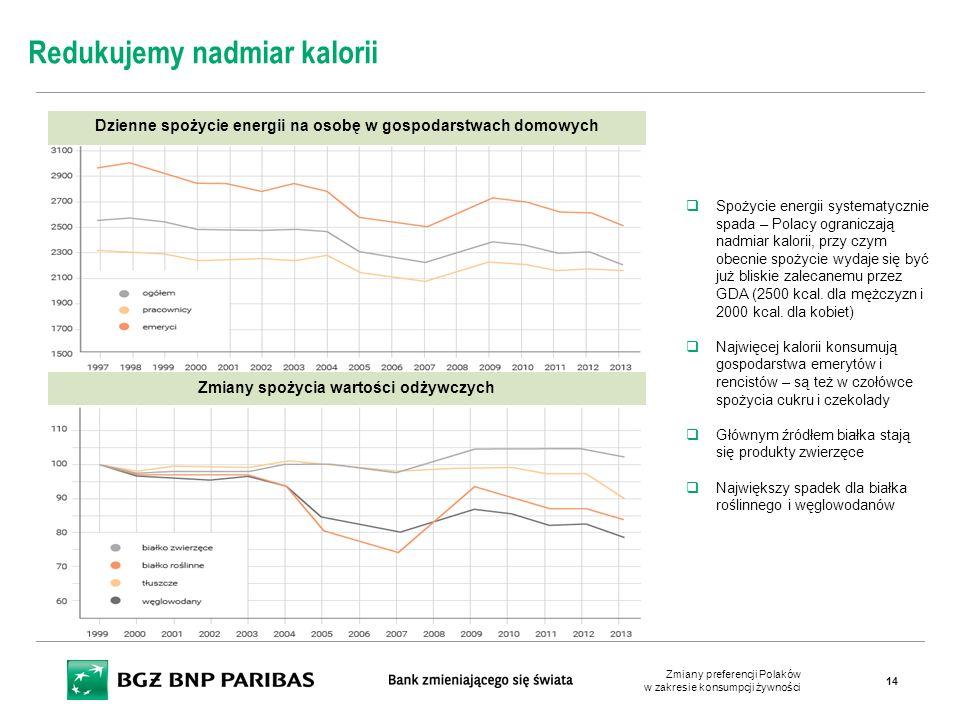 Dzienne spożycie energii na osobę w gospodarstwach domowych Redukujemy nadmiar kalorii  Spożycie energii systematycznie spada – Polacy ograniczają na