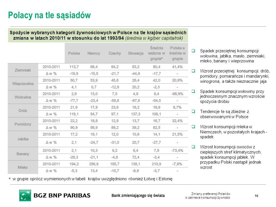 Spożycie wybranych kategorii żywnościowych w Polsce na tle krajów sąsiednich zmiana w latach 2010/11 w stosunku do lat 1993/94 (średnia w kg/per capit