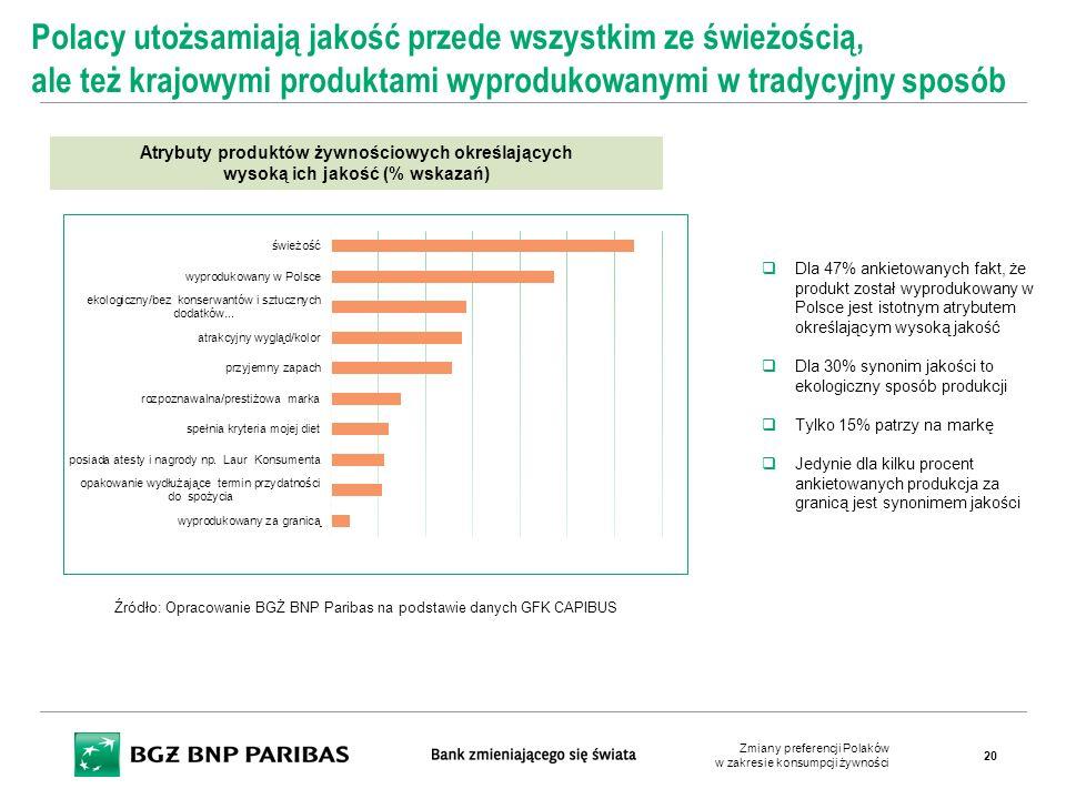 Atrybuty produktów żywnościowych określających wysoką ich jakość (% wskazań) Polacy utożsamiają jakość przede wszystkim ze świeżością, ale też krajowy