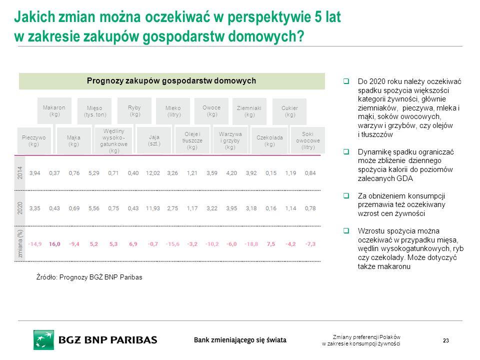 Prognozy zakupów gospodarstw domowych Jakich zmian można oczekiwać w perspektywie 5 lat w zakresie zakupów gospodarstw domowych?  Do 2020 roku należy