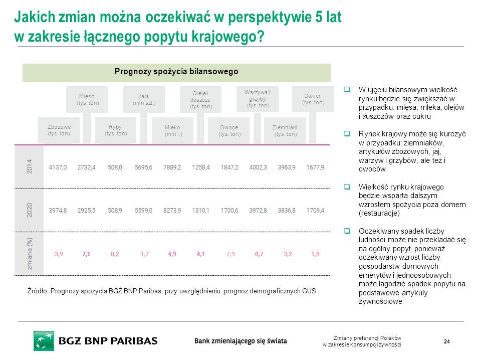 Prognozy spożycia bilansowego Jakich zmian można oczekiwać w perspektywie 5 lat w zakresie łącznego popytu krajowego?  W ujęciu bilansowym wielkość r