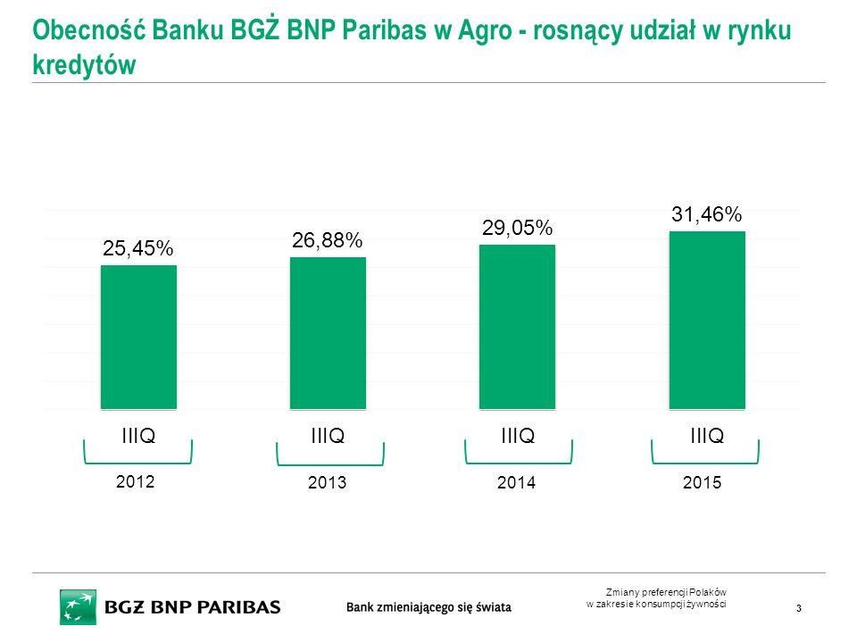 Zmiany preferencji Polaków w zakresie konsumpcji żywności 3 Obecność Banku BGŻ BNP Paribas w Agro - rosnący udział w rynku kredytów 2012 201320142015