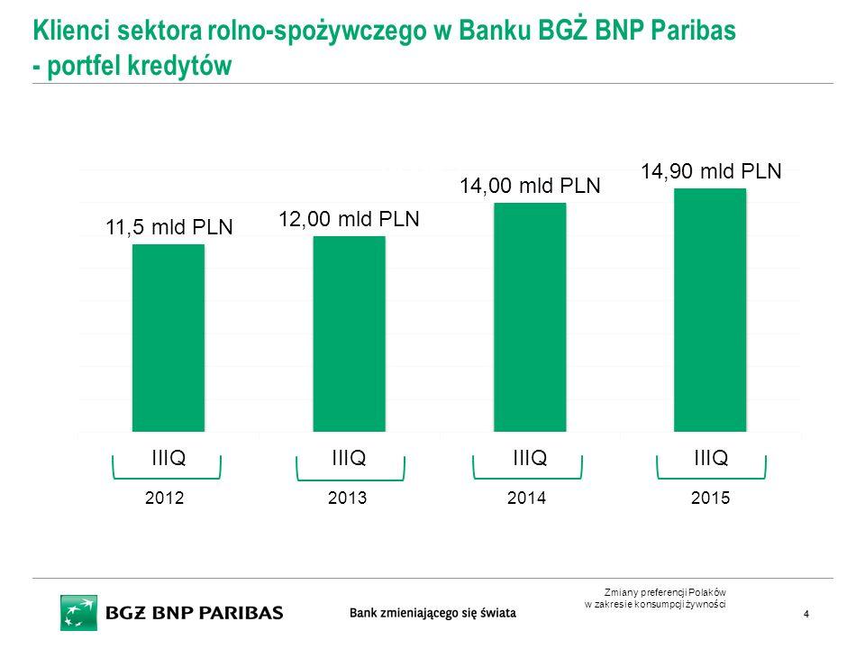 Zmiany preferencji Polaków w zakresie konsumpcji żywności 4 Klienci sektora rolno-spożywczego w Banku BGŻ BNP Paribas - portfel kredytów +14% y/y