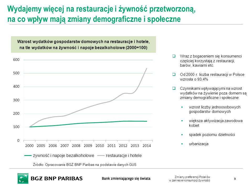 Atrybuty produktów żywnościowych określających wysoką ich jakość (% wskazań) Polacy utożsamiają jakość przede wszystkim ze świeżością, ale też krajowymi produktami wyprodukowanymi w tradycyjny sposób  Dla 47% ankietowanych fakt, że produkt został wyprodukowany w Polsce jest istotnym atrybutem określającym wysoką jakość  Dla 30% synonim jakości to ekologiczny sposób produkcji  Tylko 15% patrzy na markę  Jedynie dla kilku procent ankietowanych produkcja za granicą jest synonimem jakości Źródło: Opracowanie BGŻ BNP Paribas na podstawie danych GFK CAPIBUS Zmiany preferencji Polaków w zakresie konsumpcji żywności 20