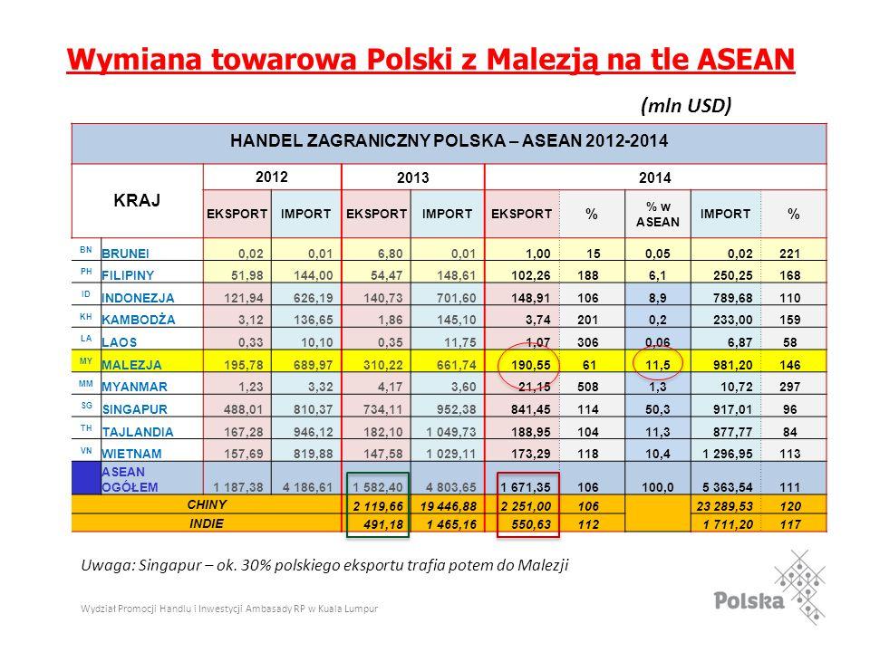 Wydział Promocji Handlu i Inwestycji Ambasady RP w Kuala Lumpur Wymiana towarowa Polski z Malezją na tle ASEAN (mln USD) HANDEL ZAGRANICZNY POLSKA – ASEAN 2012-2014 KRAJ 201220132014 EKSPORTIMPORTEKSPORTIMPORTEKSPORT % % w ASEAN IMPORT % BN BRUNEI0,020,016,800,011,00 150,050,02221 PH FILIPINY51,98144,0054,47148,61102,261886,1250,25168 ID INDONEZJA121,94626,19140,73701,60148,911068,9789,68110 KH KAMBODŻA3,12136,651,86145,103,742010,2233,00159 LA LAOS0,3310,100,3511,751,073060,066,8758 MY MALEZJA195,78689,97310,22661,74190,55 6111,5981,20146 MM MYANMAR1,233,324,173,6021,155081,310,72297 SG SINGAPUR488,01810,37734,11952,38841,4511450,3917,0196 TH TAJLANDIA167,28946,12182,101 049,73188,9510411,3877,7784 VN WIETNAM157,69819,88147,581 029,11173,2911810,41 296,95113 ASEAN OGÓŁEM1 187,384 186,611 582,404 803,651 671,35106100,05 363,54111 CHINY 2 119,6619 446,882 251,0010623 289,53120 INDIE 491,181 465,16550,631121 711,20117 Uwaga: Singapur – ok.