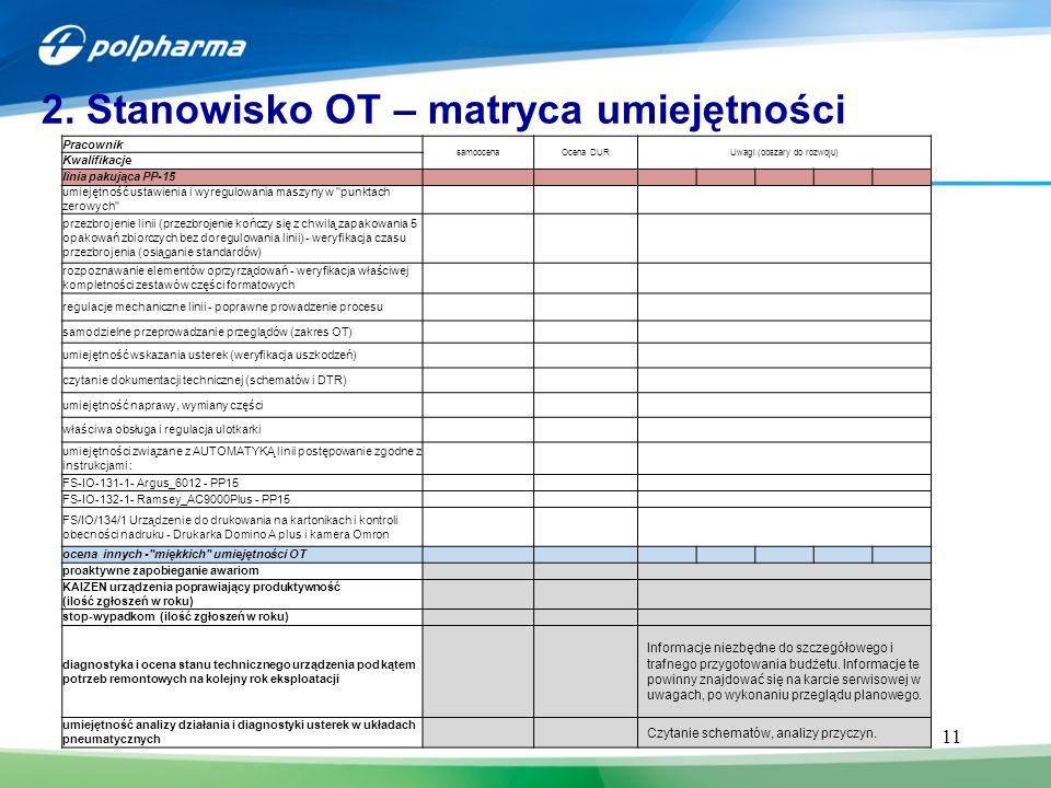 11 2. Stanowisko OT – matryca umiejętności Pracownik samoocenaOcena DURUwagi (obszary do rozwoju) Kwalifikacje linia pakująca PP-15 umiejętność ustawi