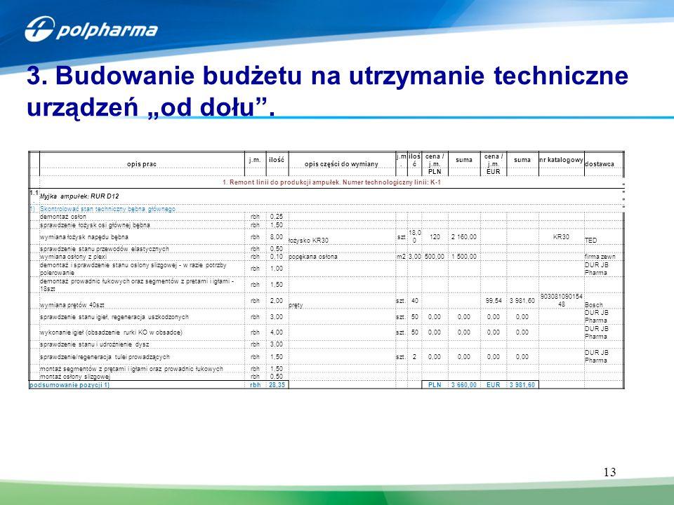 """13 3. Budowanie budżetu na utrzymanie techniczne urządzeń """"od dołu"""". opis prac j.m.ilość opis części do wymiany j.m. iloś ć cena / j.m. suma cena / j."""