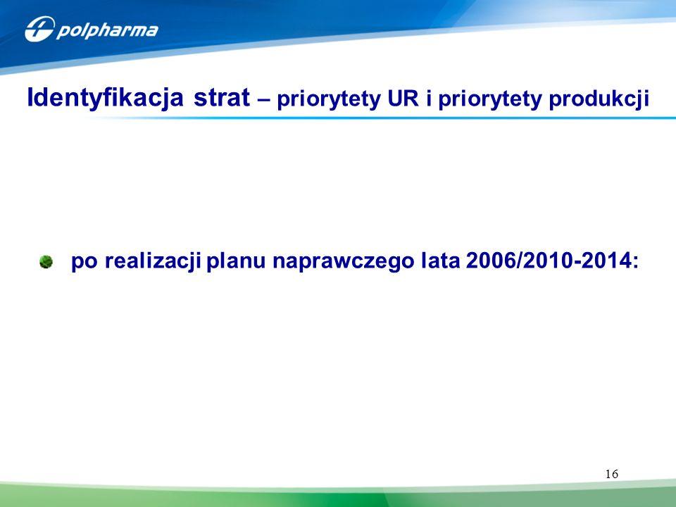 16 po realizacji planu naprawczego lata 2006/2010-2014: Identyfikacja strat – priorytety UR i priorytety produkcji