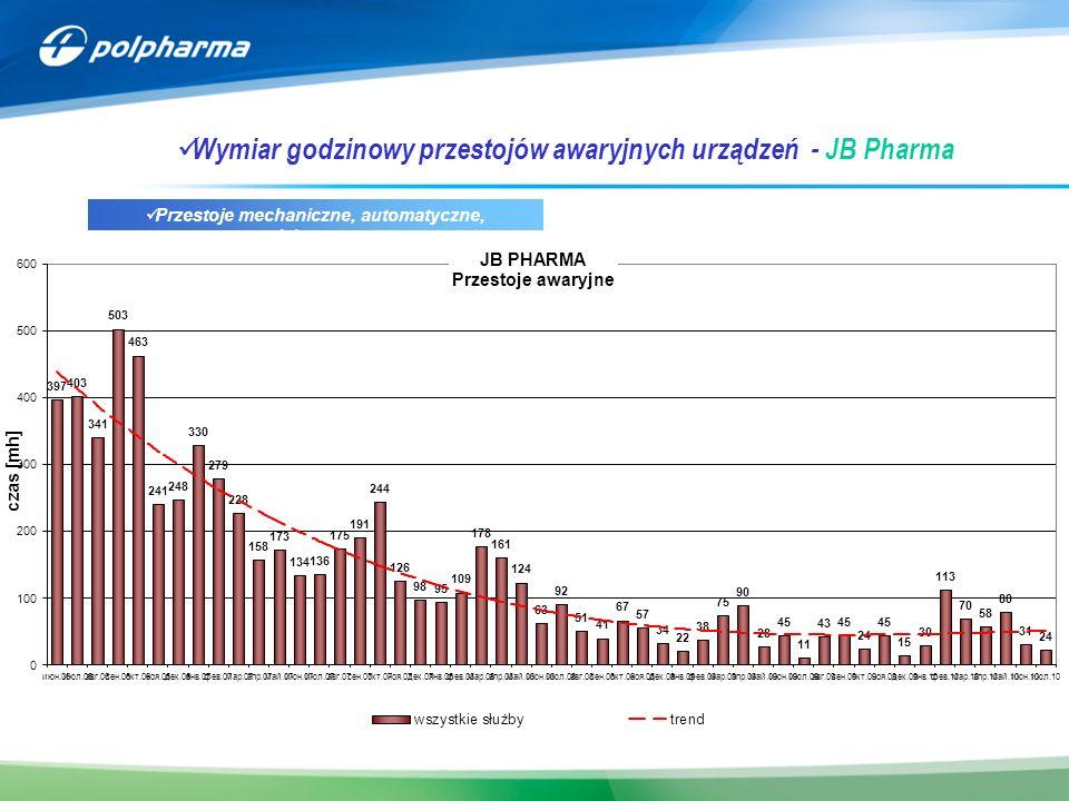 Wymiar godzinowy przestojów awaryjnych urządzeń - JB Pharma Przestoje mechaniczne, automatyczne, elektryczne