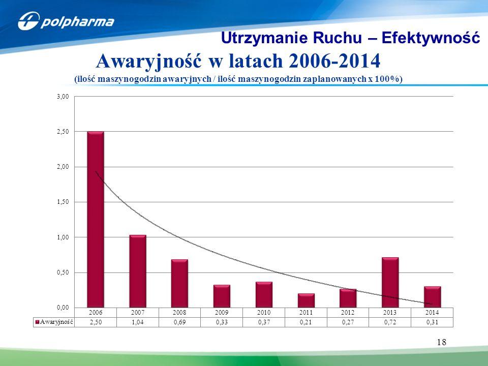 18 Utrzymanie Ruchu – Efektywność JB CHEMIA 4 Awaryjność w latach 2006-2014 (ilość maszynogodzin awaryjnych / ilość maszynogodzin zaplanowanych x 100%