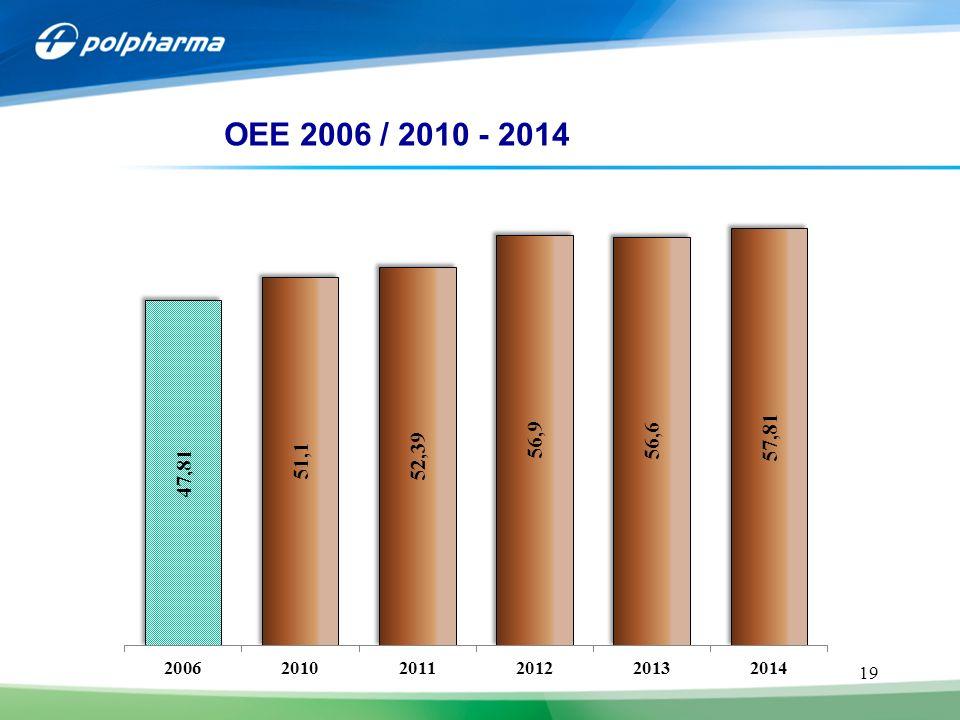 19 JB CHEMIA 4 OEE 2006 / 2010 - 2014