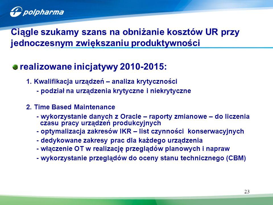 23 realizowane inicjatywy 2010-2015: 1. Kwalifikacja urządzeń – analiza krytyczności - podział na urządzenia krytyczne i niekrytyczne 2. Time Based Ma