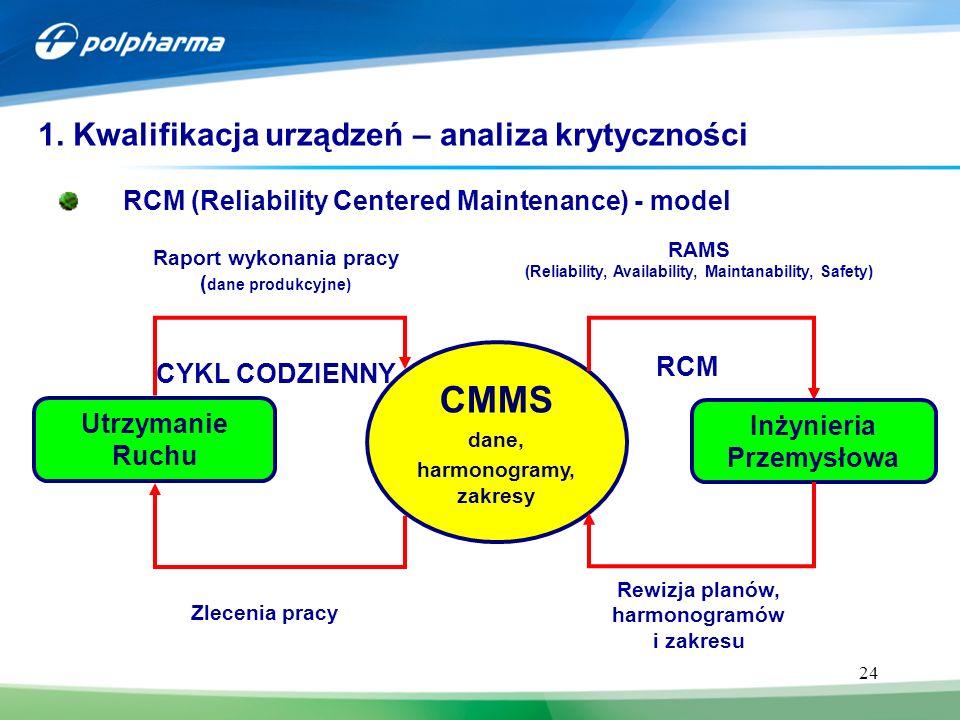 24 1. Kwalifikacja urządzeń – analiza krytyczności RCM (Reliability Centered Maintenance) - model Rewizja planów, harmonogramów i zakresu Utrzymanie R